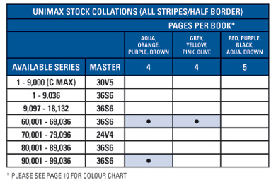Unimax Additional Stock Collations